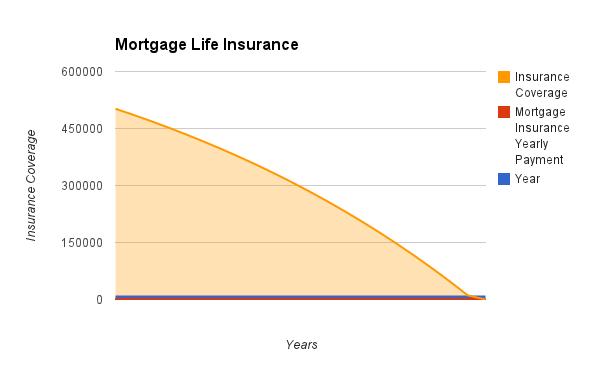 Do You Need Debt Insurance?