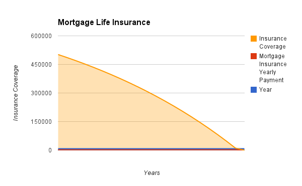 mortgagelifeinsurancechart