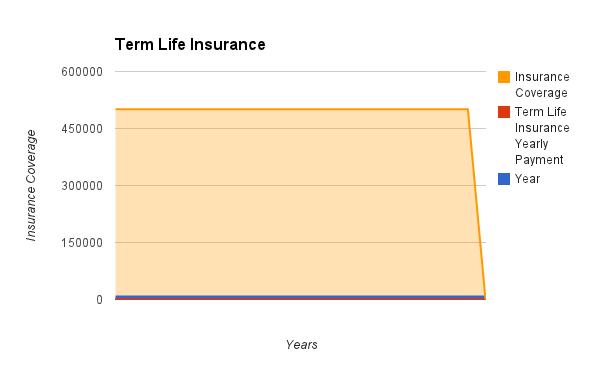 termlifeinsurancechart